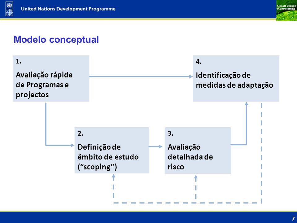 Modelo conceptual Avaliação rápida de Programas e projectos