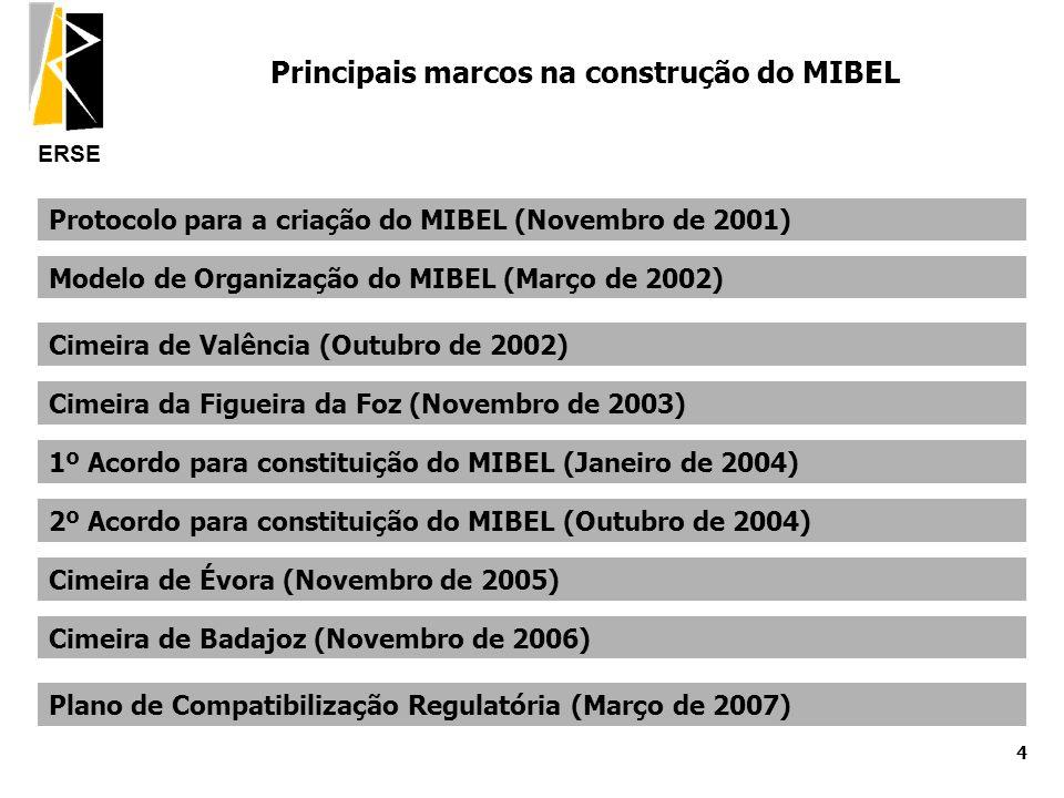 Principais marcos na construção do MIBEL