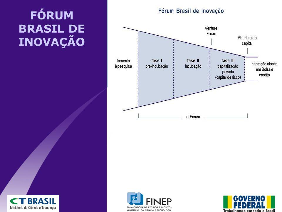 FÓRUM BRASIL DE INOVAÇÃO