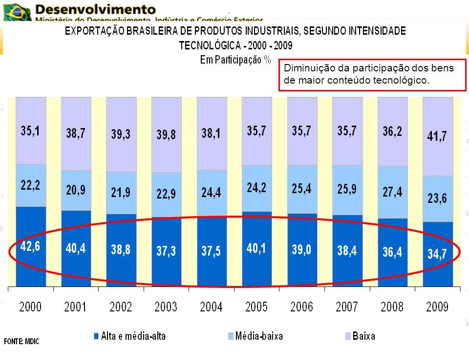 Diminuição da participação dos bens de maior conteúdo tecnológico.