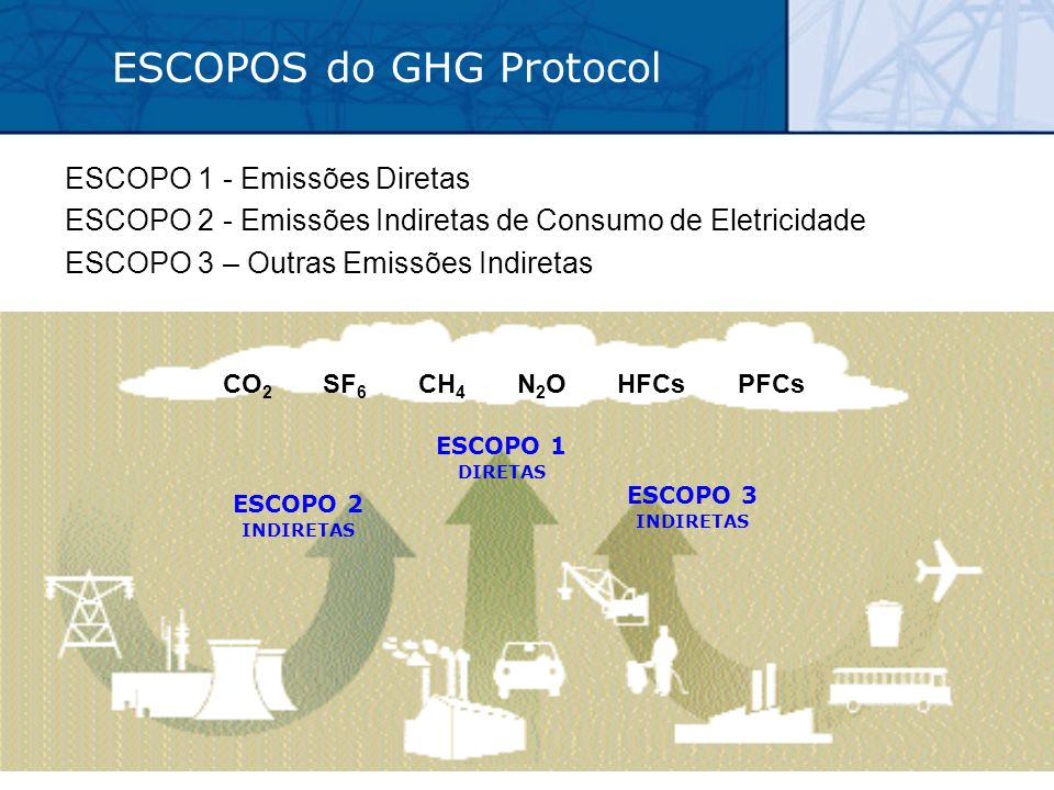 ESCOPOS do GHG Protocol