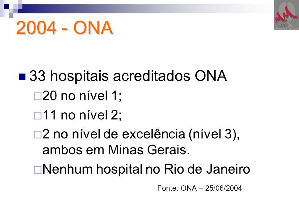 2004 - ONA 33 hospitais acreditados ONA 20 no nível 1; 11 no nível 2;