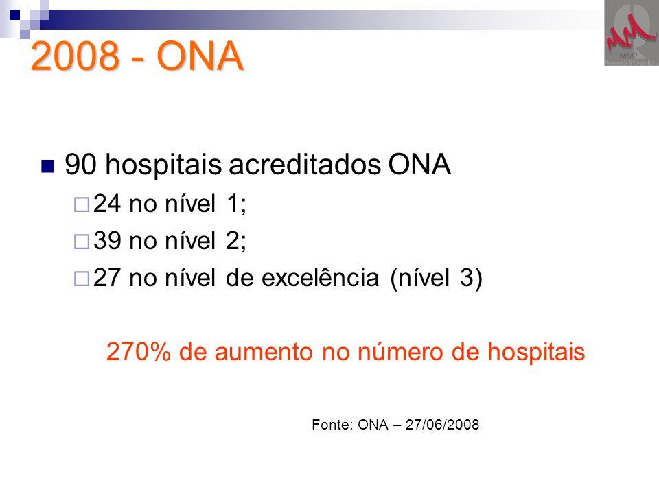 270% de aumento no número de hospitais
