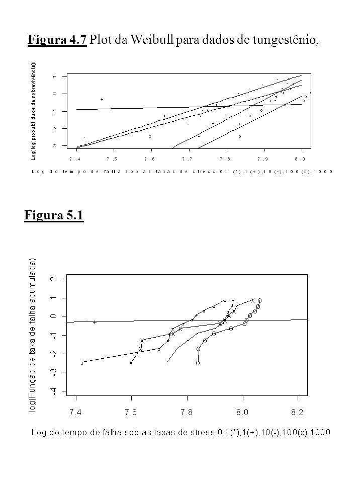 Figura 4.7 Plot da Weibull para dados de tungestênio, com linhas ajustadas pela Weibull