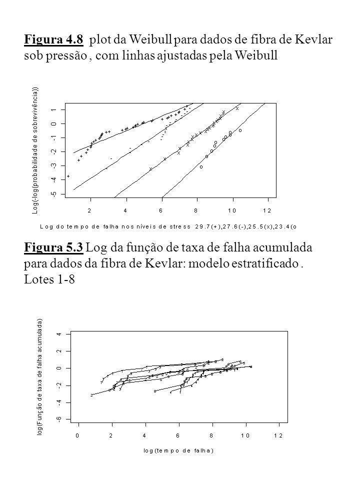 Figura 4.8 plot da Weibull para dados de fibra de Kevlar sob pressão , com linhas ajustadas pela Weibull