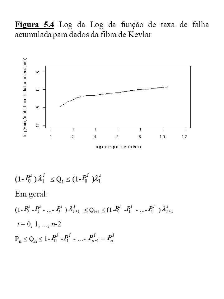 Figura 5.4 Log da Log da função de taxa de falha acumulada para dados da fibra de Kevlar