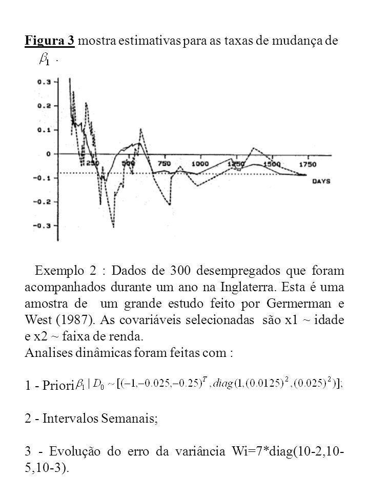 Figura 3 mostra estimativas para as taxas de mudança de