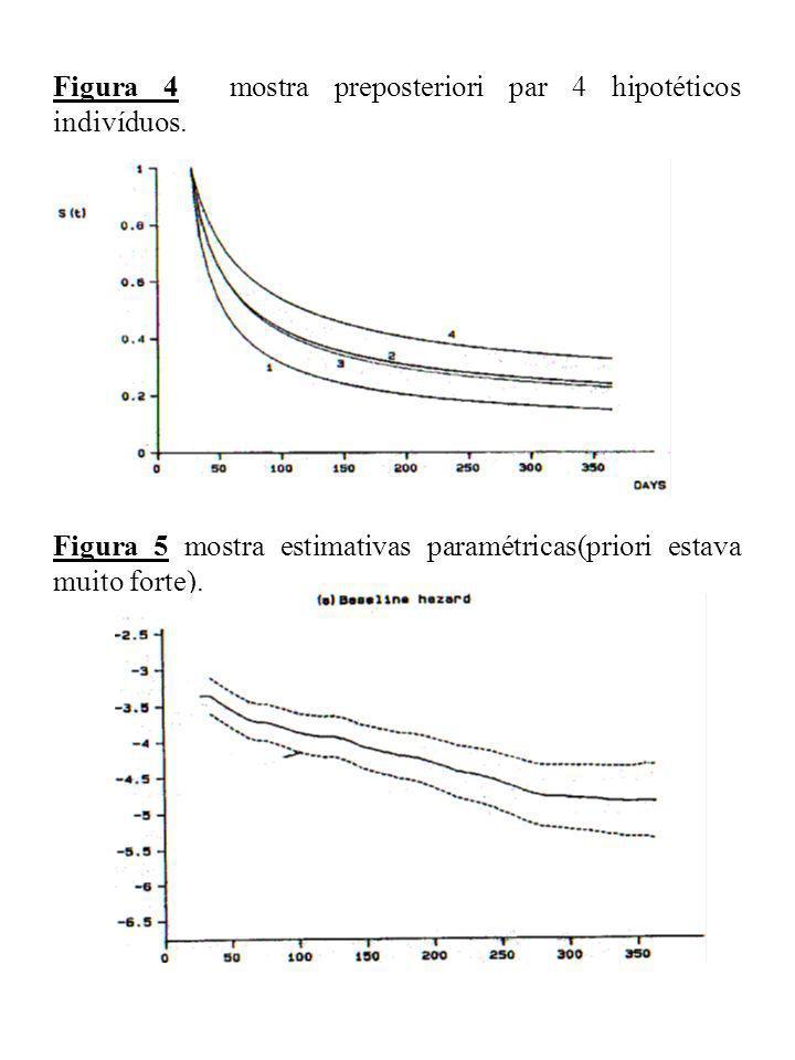 Figura 4 mostra preposteriori par 4 hipotéticos indivíduos.
