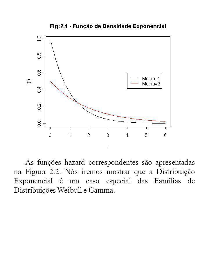 As funções hazard correspondentes são apresentadas na Figura 2. 2