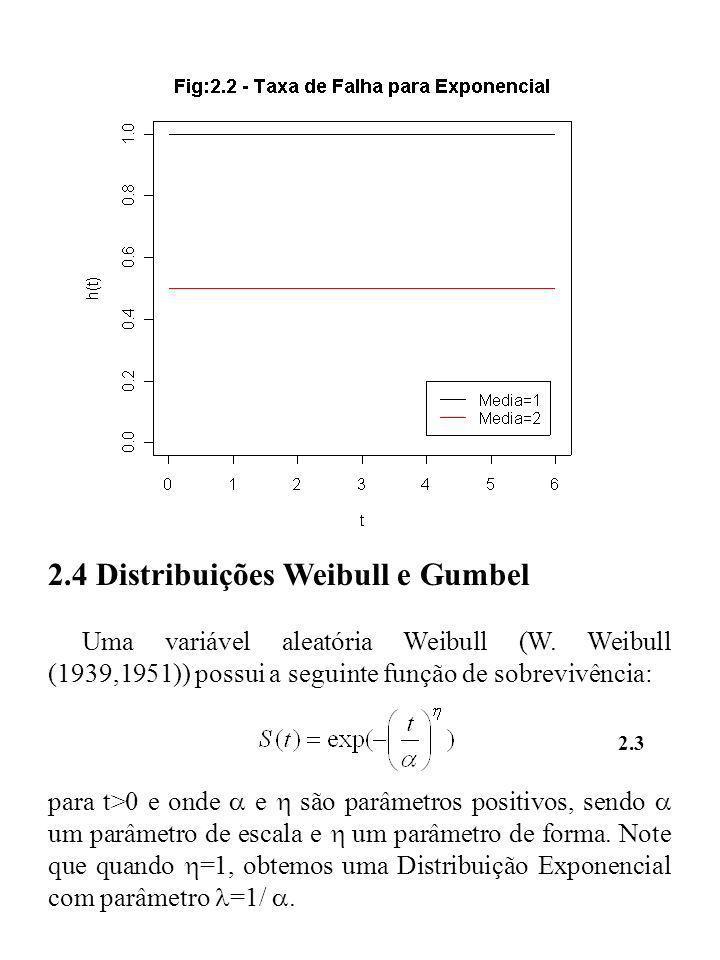 2.4 Distribuições Weibull e Gumbel