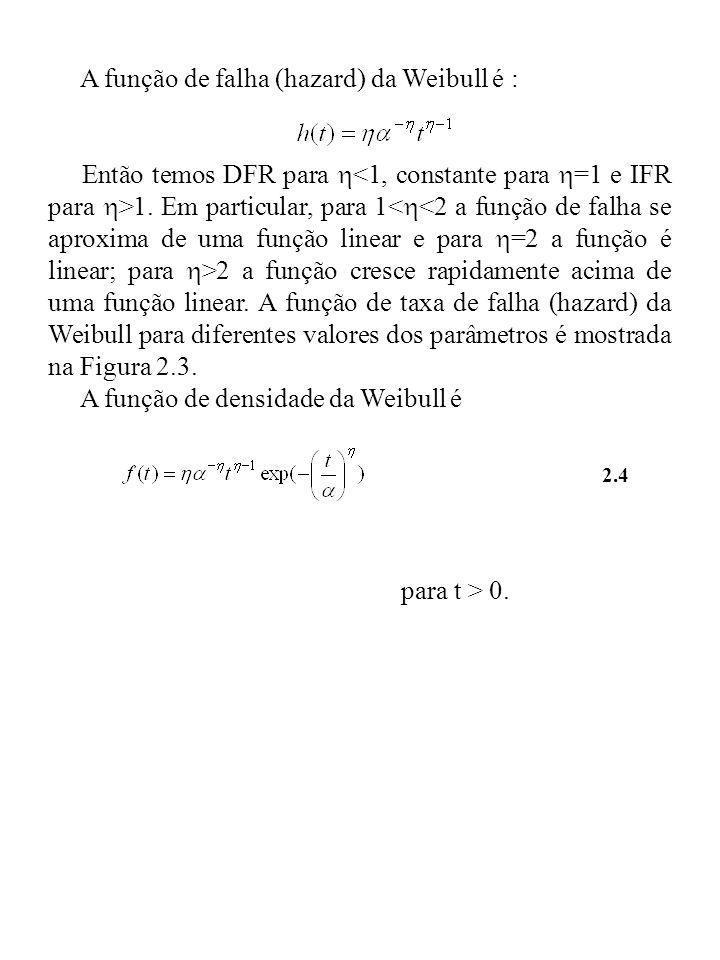 A função de falha (hazard) da Weibull é :