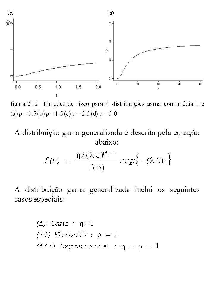 A distribuição gama generalizada é descrita pela equação abaixo: