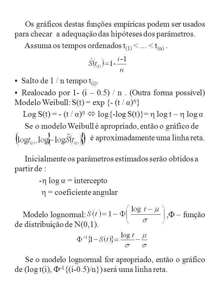 Os gráficos destas funções empíricas podem ser usados para checar a adequação das hipóteses dos parâmetros.