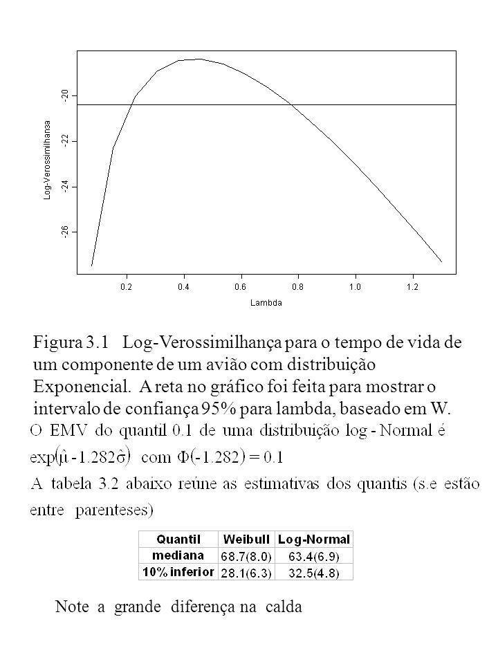 Figura 3.1 Log-Verossimilhança para o tempo de vida de um componente de um avião com distribuição Exponencial. A reta no gráfico foi feita para mostrar o intervalo de confiança 95% para lambda, baseado em W.