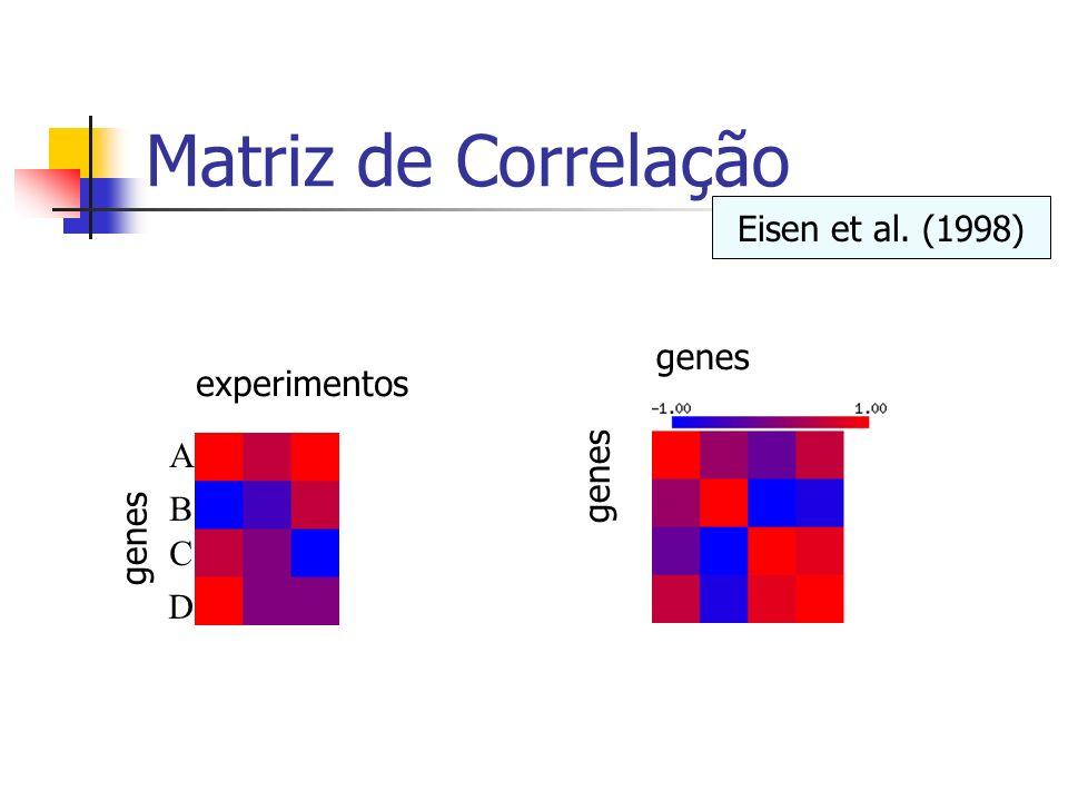 Matriz de Correlação Eisen et al. (1998) genes experimentos A genes B
