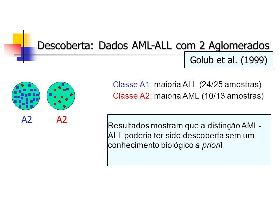 Descoberta: Dados AML-ALL com 2 Aglomerados
