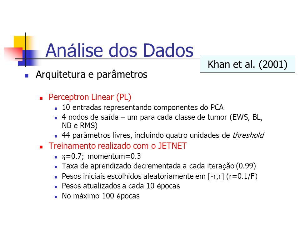 Análise dos Dados Khan et al. (2001) Arquitetura e parâmetros