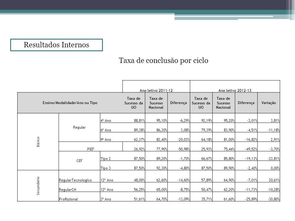 Ensino/Modalidade/Ano ou Tipo Taxa de Sucesso Nacional