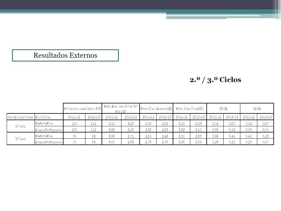 Resultados Externos 2.º / 3.º Ciclos