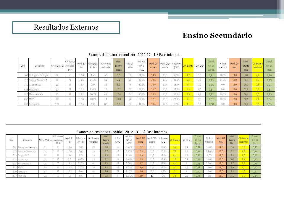 Resultados Externos Ensino Secundário