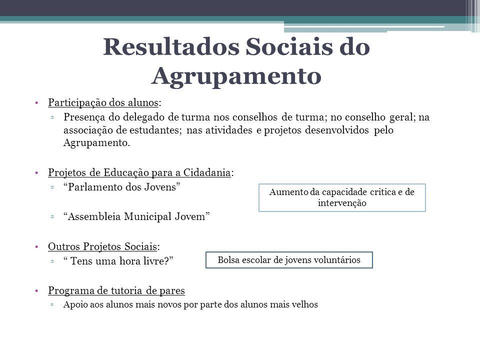 Resultados Sociais do Agrupamento