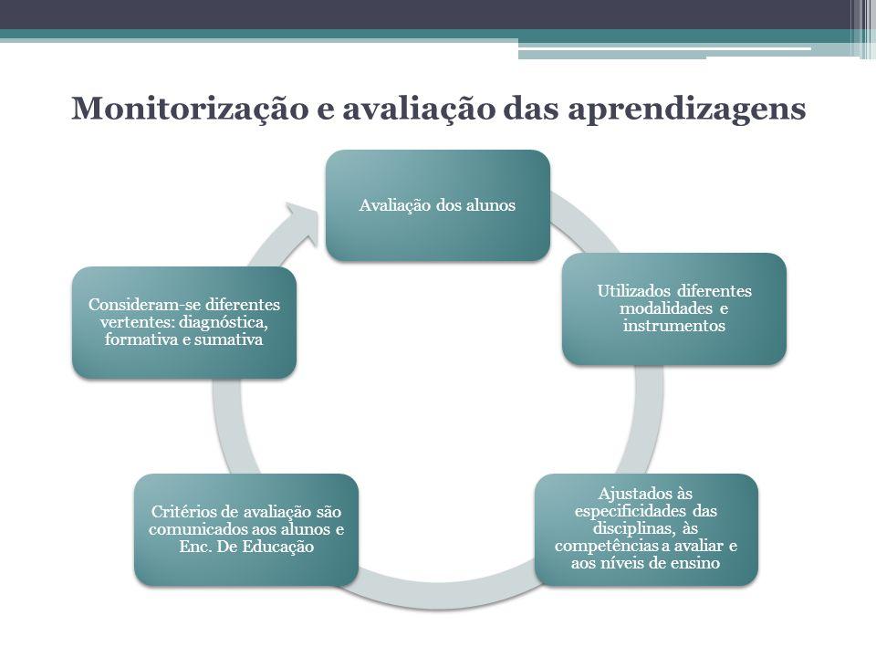 Monitorização e avaliação das aprendizagens