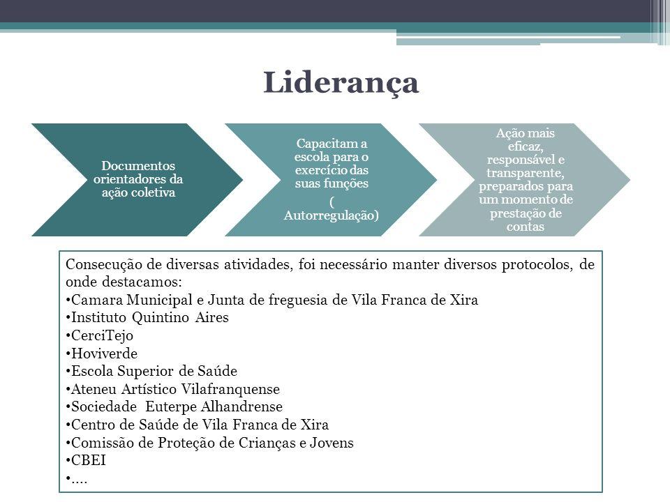 Liderança Documentos orientadores da ação coletiva. Capacitam a escola para o exercício das suas funções.
