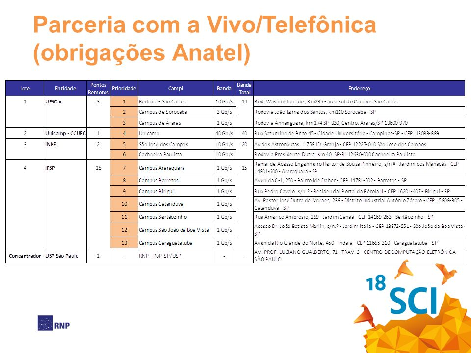 Parceria com a Vivo/Telefônica (obrigações Anatel)