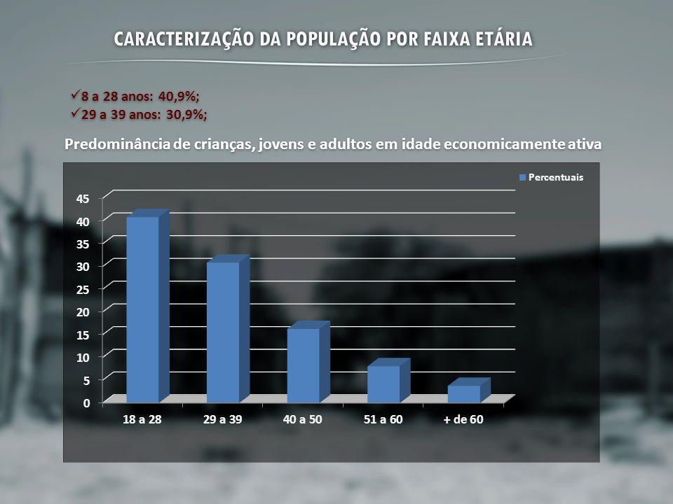 CARACTERIZAÇÃO DA POPULAÇÃO POR FAIXA ETÁRIA