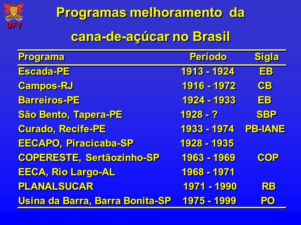 Programas melhoramento da cana-de-açúcar no Brasil