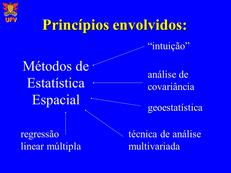 Princípios envolvidos: