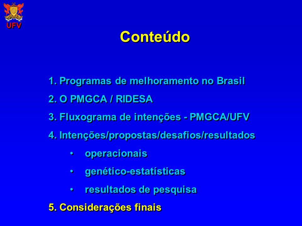 Conteúdo 1. Programas de melhoramento no Brasil 2. O PMGCA / RIDESA