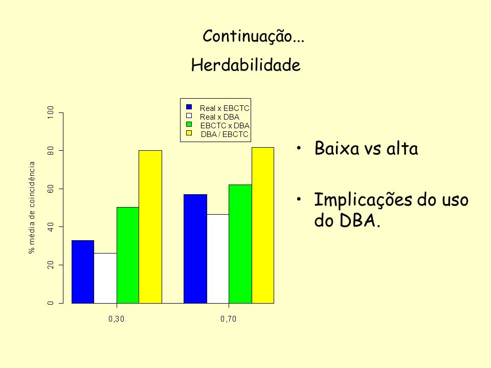 Implicações do uso do DBA.