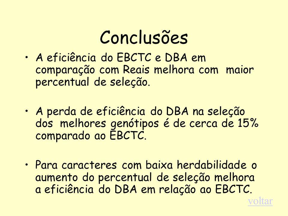 Conclusões A eficiência do EBCTC e DBA em comparação com Reais melhora com maior percentual de seleção.