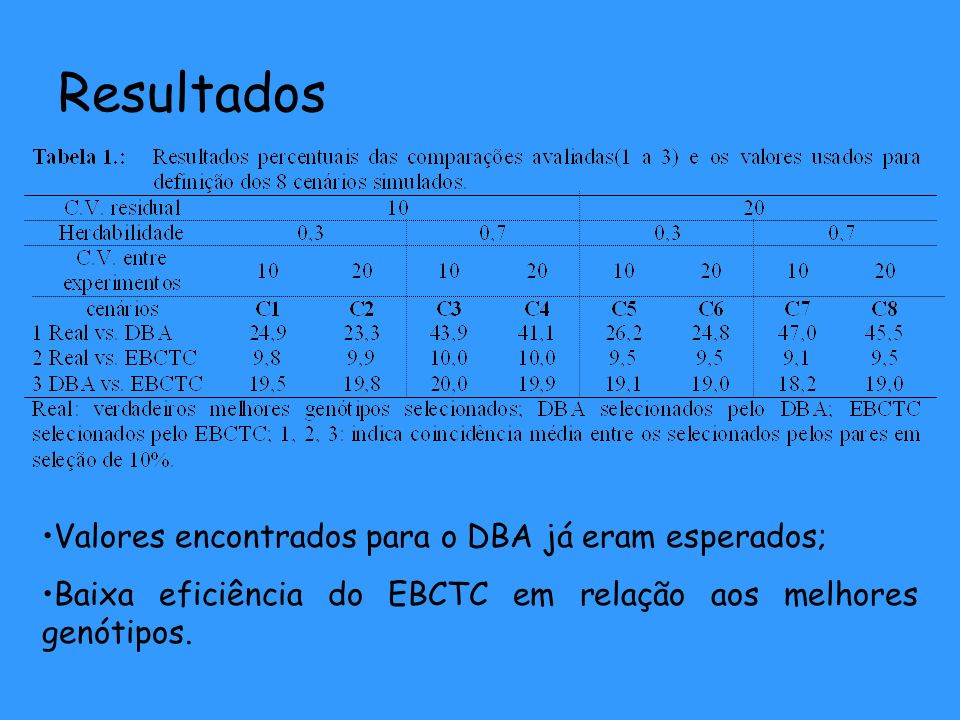 Resultados Valores encontrados para o DBA já eram esperados;