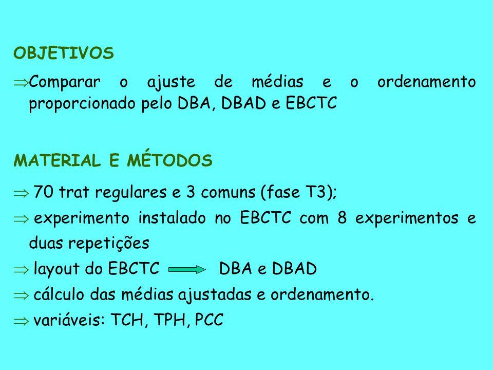 OBJETIVOS Comparar o ajuste de médias e o ordenamento proporcionado pelo DBA, DBAD e EBCTC. MATERIAL E MÉTODOS.