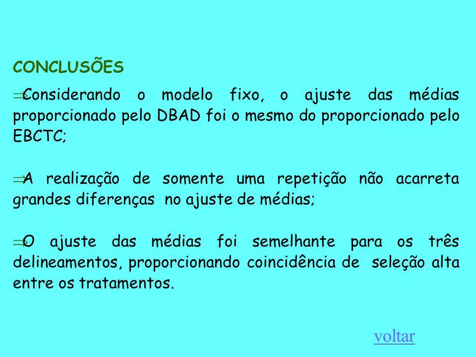 CONCLUSÕES Considerando o modelo fixo, o ajuste das médias proporcionado pelo DBAD foi o mesmo do proporcionado pelo EBCTC;