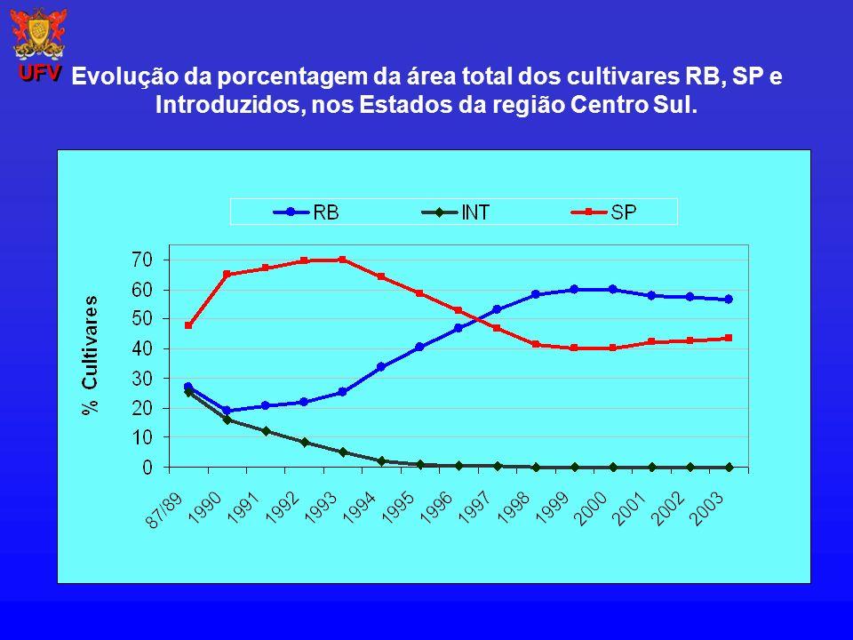UFV Evolução da porcentagem da área total dos cultivares RB, SP e Introduzidos, nos Estados da região Centro Sul.