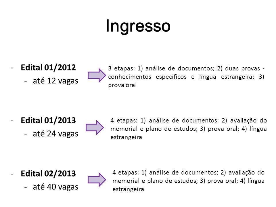 Ingresso Edital 01/2012 até 12 vagas Edital 01/2013 até 24 vagas