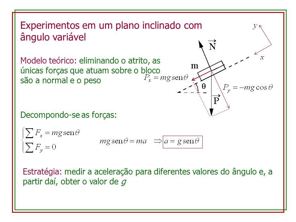 Experimentos em um plano inclinado com ângulo variável