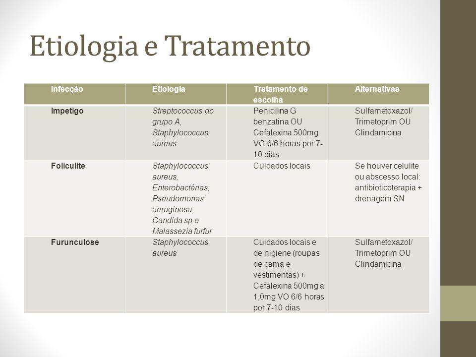 Etiologia e Tratamento