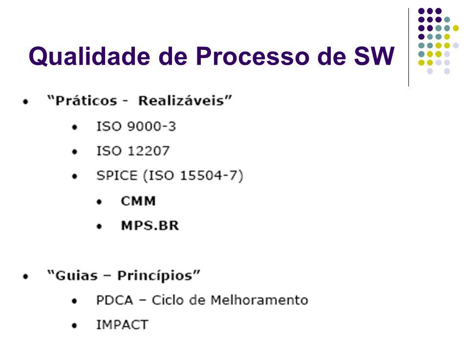 Qualidade de Processo de SW