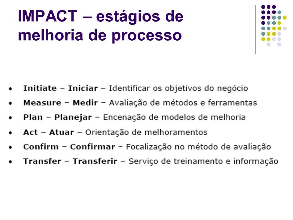 IMPACT – estágios de melhoria de processo
