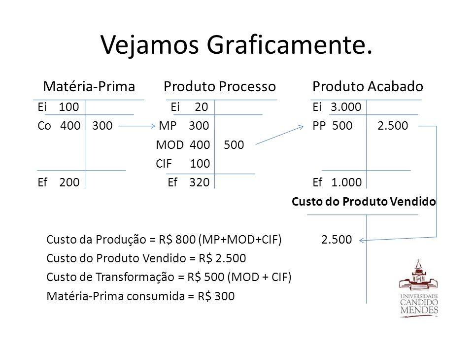 Vejamos Graficamente. Matéria-Prima Produto Processo Produto Acabado