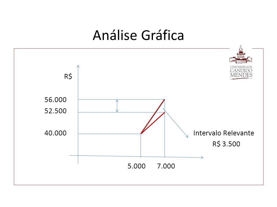 Análise Gráfica R$ 56.000 52.500 40.000 Intervalo Relevante R$ 3.500