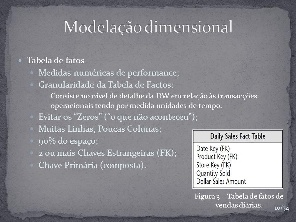 Modelação dimensional