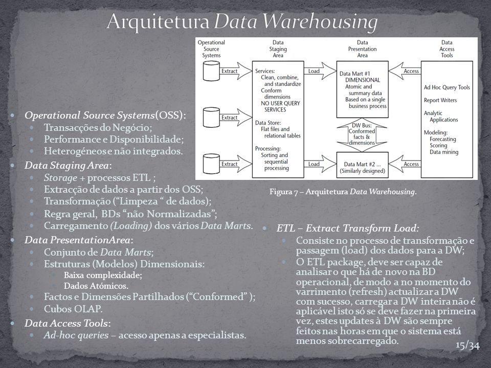 Arquitetura Data Warehousing