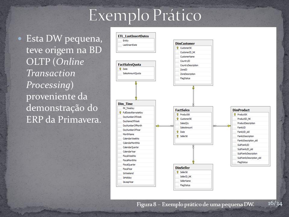 Figura 8 – Exemplo prático de uma pequena DW.