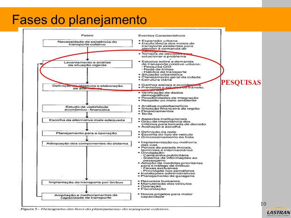 Fases do planejamento PESQUISAS Christine T. Nodari