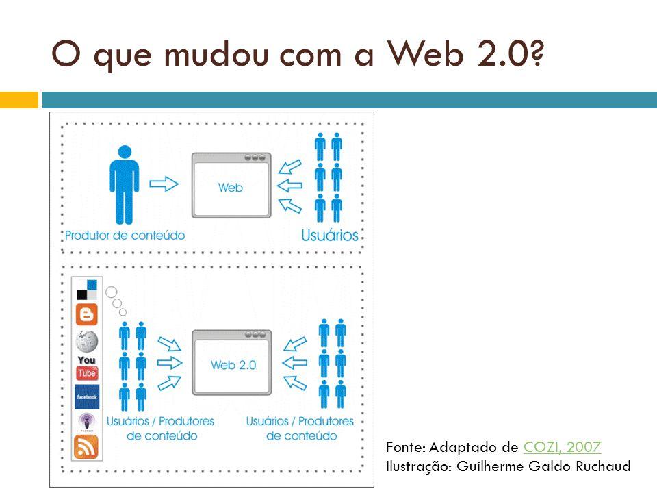 O que mudou com a Web 2.0 Fonte: Adaptado de COZI, 2007 Ilustração: Guilherme Galdo Ruchaud